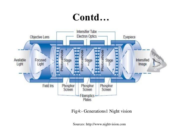 Contd…Fig4:- Generations1 Night visionSources: http://www.nightvision.com