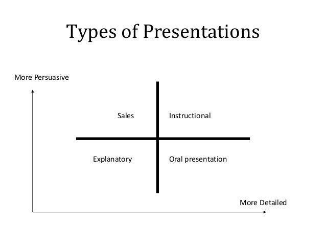 how to make a conclusion for an oral presentation