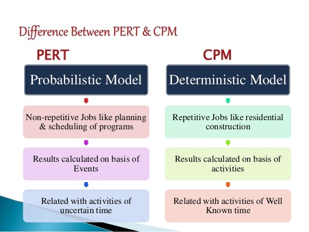 how mcdonald s uses pert and cpm Techniques of network analysis for managers (critical path method) the use of pert was then experienced for several reasons.