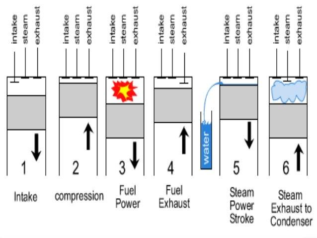 Seminar on six stroke engine