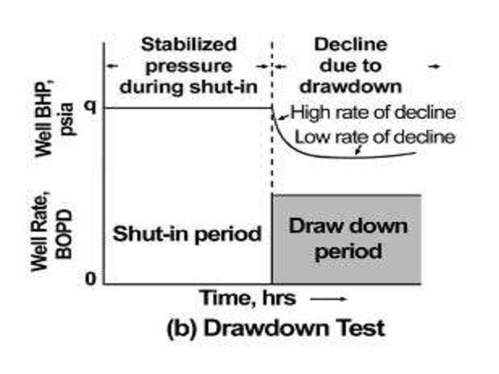 ahmed tarek reservoir engineering solution manual