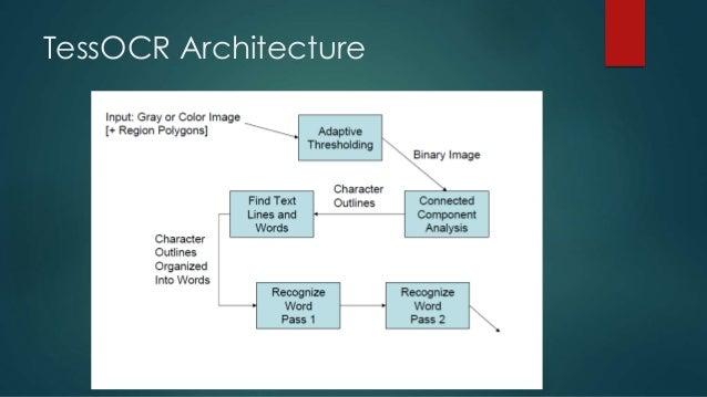 OCR using Tesseract