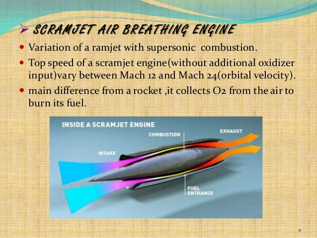 HYPERSONIC AIR BREATHING ENGINES