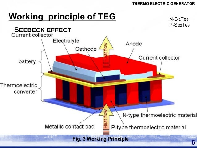 Thermoelectric Generator Energy Harvesting Modules
