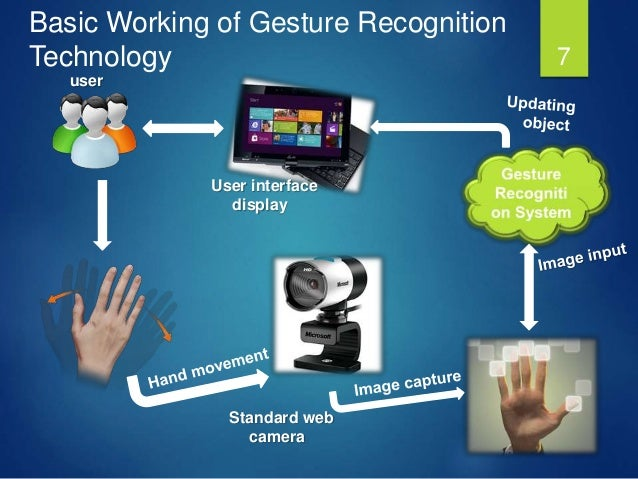 gesture recognition technology Article: survey on various gesture recognition technologies and techniques  international journal of computer applications 50(7):38-44, july 2012 full text.