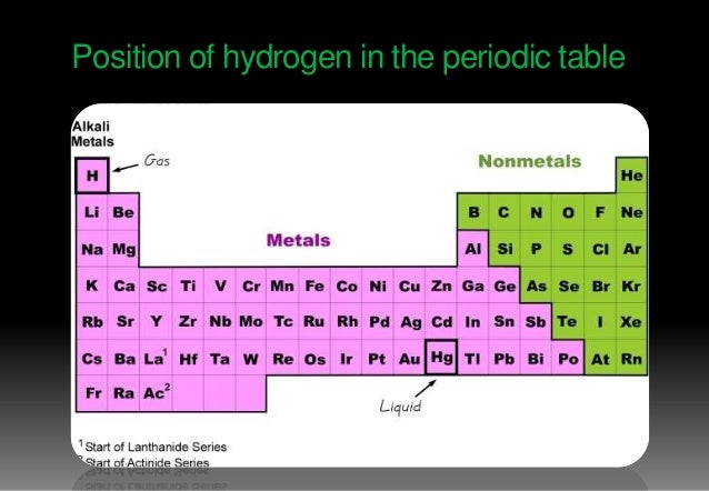 All about of hydrogen in a presentation 8 position of hydrogen in the periodic table urtaz Gallery