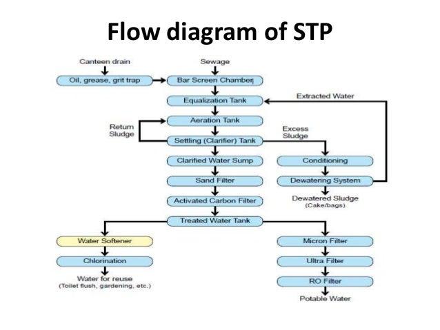 Utp Stp Diagram