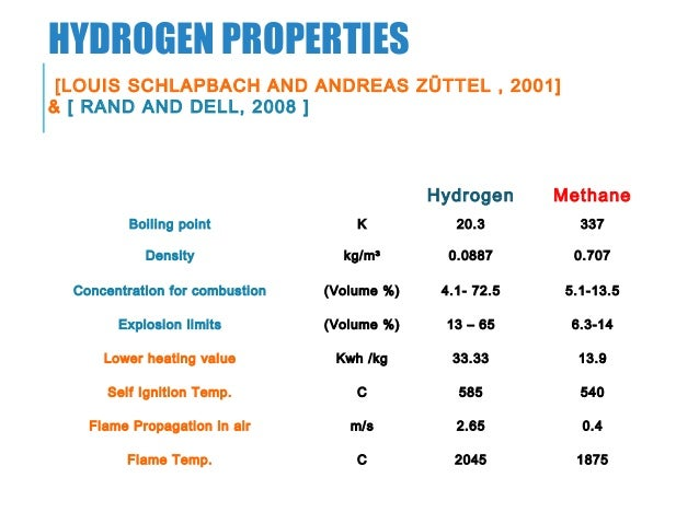 Hydrogen production using solar energy (PV cell)