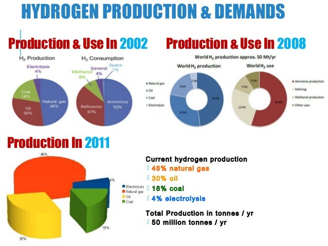 Hydrogen Production Using Solar Energy Pv Cell