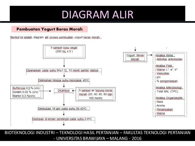 Inovasi yogurt berasal dari beras merah kajian perbedaan partikel tep diagram alir bioteknologi ccuart Image collections