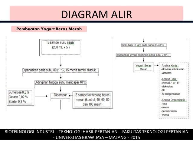 Inovasi yogurt beras merah kajian perbedaan ukuran artikel tepung ber diagram alir bioteknologi ccuart Choice Image