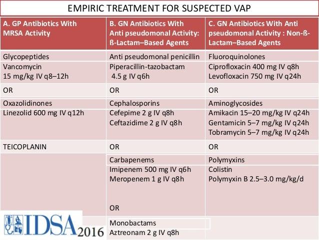 Ciprofloxacin iv antibiotics for sepsis