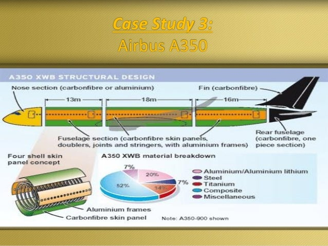 Polymer Composites in Aviation Sector