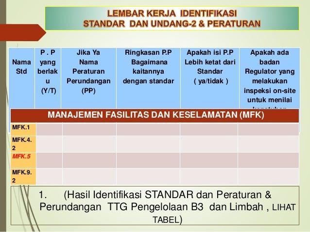 TABEL IDENTIFIKASI PERATURAN & STANDAR 1. IDENTIFIKASI PERATURANIDENTIFIKASI REGULASI _ ANALISA GAB DAN RTL KELOLA B3.xlsx...