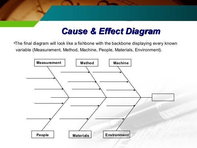 six sigma and its implementation rh slideshare net Activity Network Diagram Six Sigma Process Diagrams