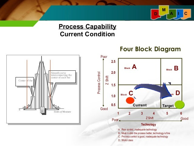 six sigma and its implementation rh slideshare net Six Sigma Process Improvement Diagram Cause and Effect Tree Diagram