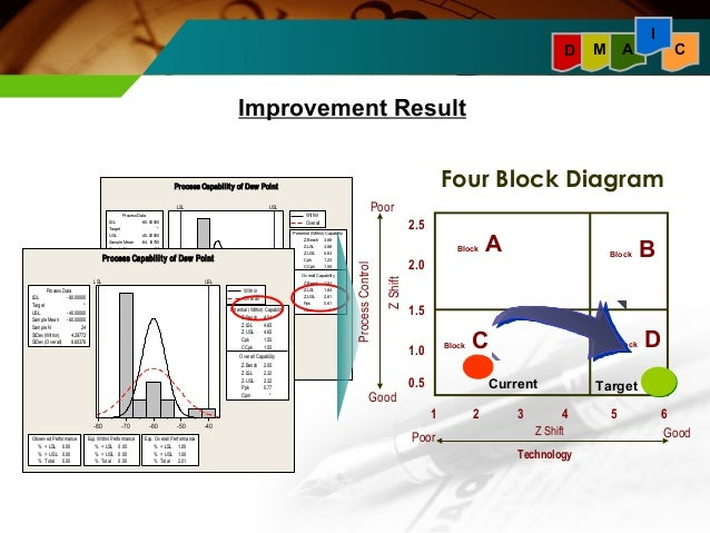 9 block diagram six sigma wiring diagrams control Lean Six Sigma Fish Diagram 4 block diagram six sigma wiring schematics diagram lean construction diagram 9 block diagram six sigma