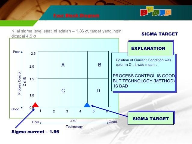 4 block diagram six sigma blueraritan info rh blueraritan info Six Sigma Process Improvement Diagram DMAIC Diagram