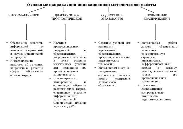 современные модели методической работы в доу
