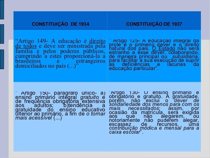"""CONSTITUIÇÃO  DE 1934 CONSTITUIÇÃO DE 1937 """" Artigo 149- A educação é  direito de todos  e deve ser ministrada pela famíli..."""