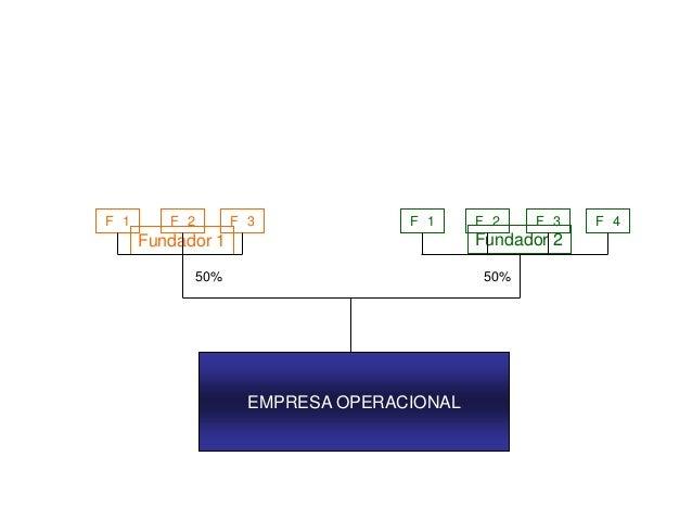 EMPRESA OPERACIONAL Fundador 1 Fundador 2 50% 50% F 1 F 2 F 3 F 1 F 2 F 3 F 4