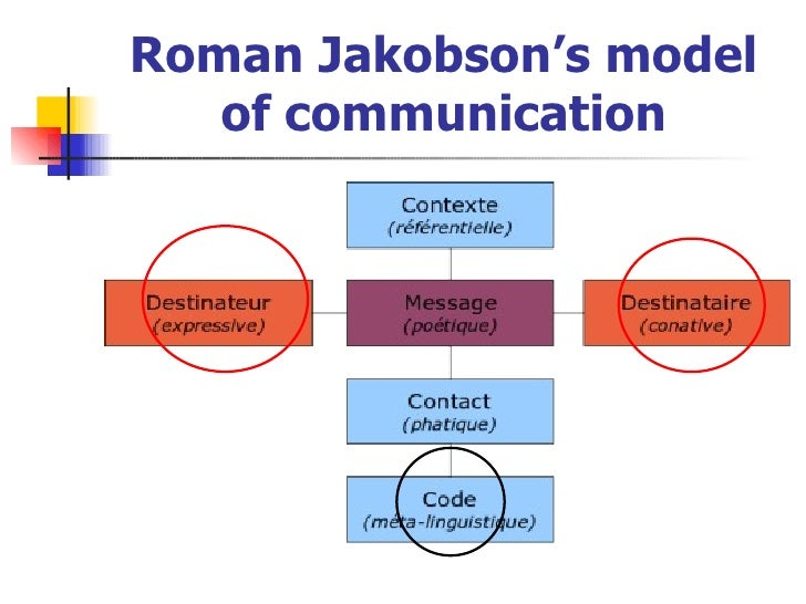 jakobsons functions of language A function of language or, more generally, communication, that is focused on, and concerned with influencing the behaviour of, the addressee, and thus concerned with persuasion a key function in jakobson's model see also communicative function linguistic functions from: conative function in.