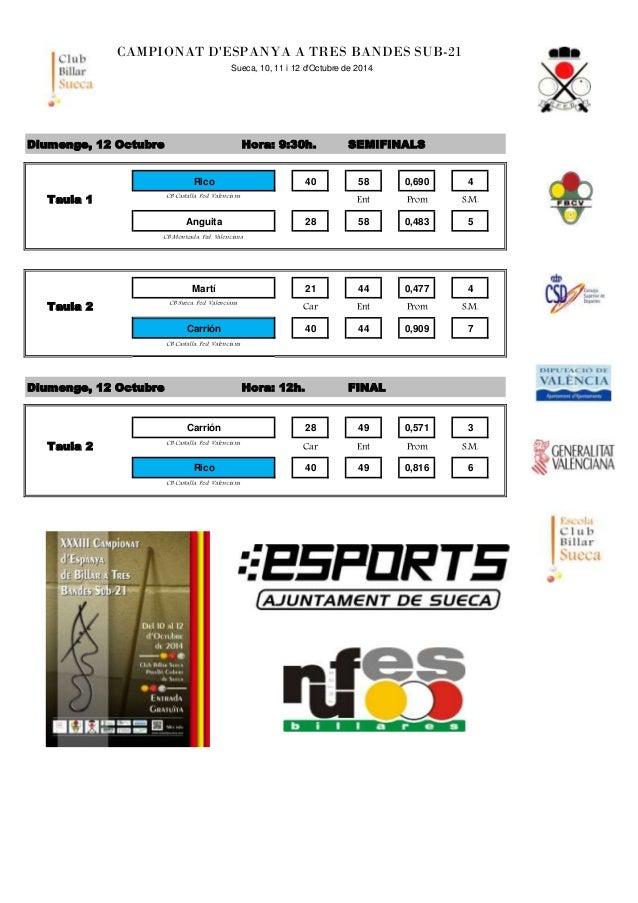 CAMPIONAT D'ESPANYA A TRES BANDES SUB-21  Sueca, 10, 11 i 12 d'Octubre de 2014  Diumenge, 12 Octubre Hora: 9:30h. SEMIFINA...