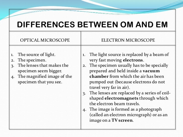electron microscopes differ from light microscopes in that