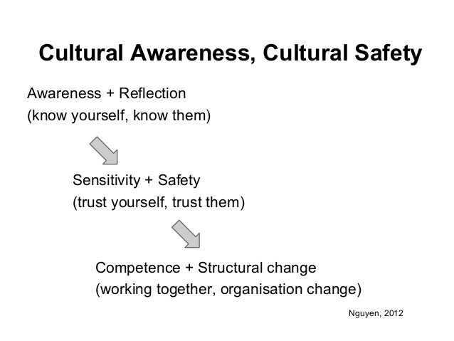 self awareness in cultural competence Online self-study - introduction to developing cultural competency developing cultural competency cultural knowledge, awareness, sensitivity, competence.