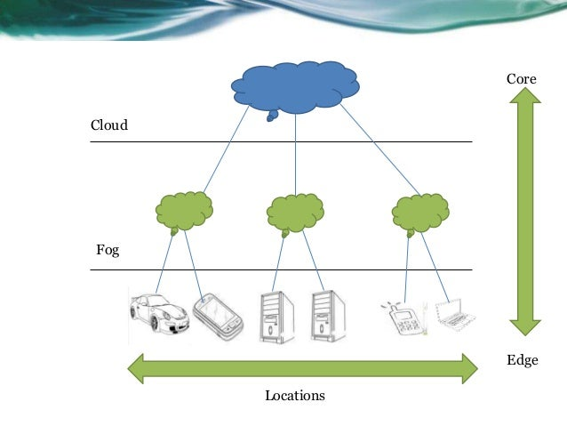Image result for illustration of fog computing