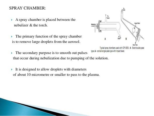 inductively coupled plasma atomic emission Inductively coupled plasma (icp)  inductively coupled plasma atomic emission spectroscopy หรือ icp-aes.