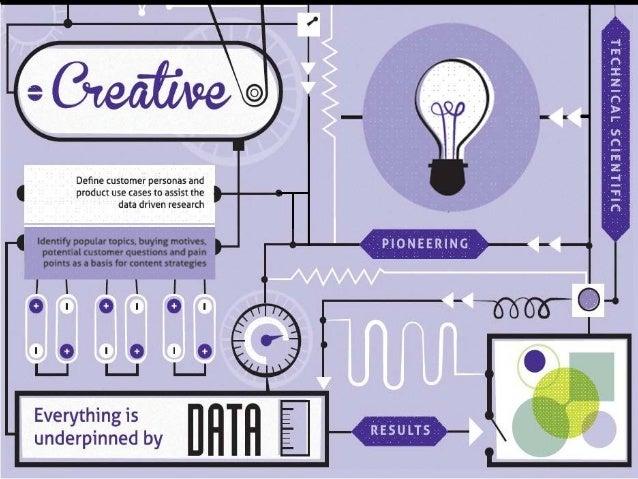Planning Successful Content Brief Pitch Define Measures Creative Brief Execute Concept