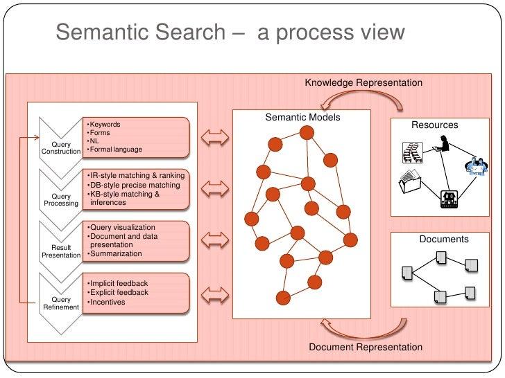 Semantic Search – a process view                                                   Knowledge Representation               ...