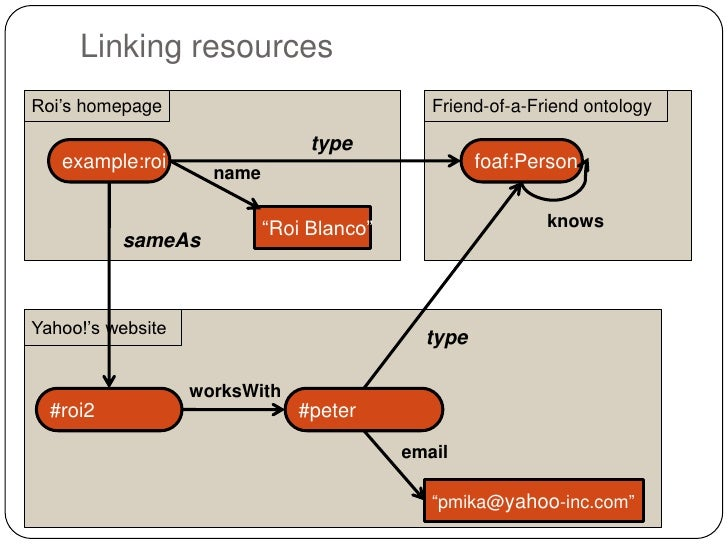 """Linking resourcesRoi""""s homepage                                Friend-of-a-Friend ontology                                ..."""