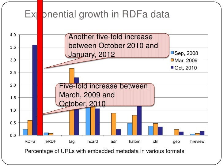 Exponential growth in RDFa data                Another five-fold increase                between October 2010 and         ...