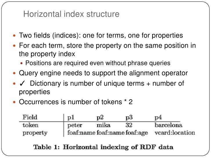Horizontal index structure Two fields (indices): one for terms, one for properties For each term, store the property on ...