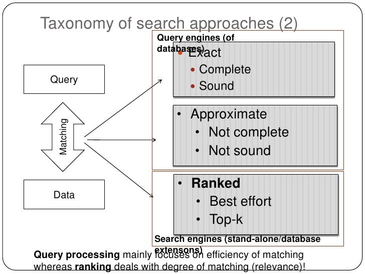Taxonomy of search approaches (2)                          Query engines (of                          databases)          ...