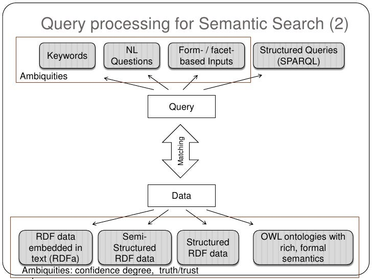 Query processing for Semantic Search (2)                        NL           Form- / facet-   Structured Queries      Keyw...