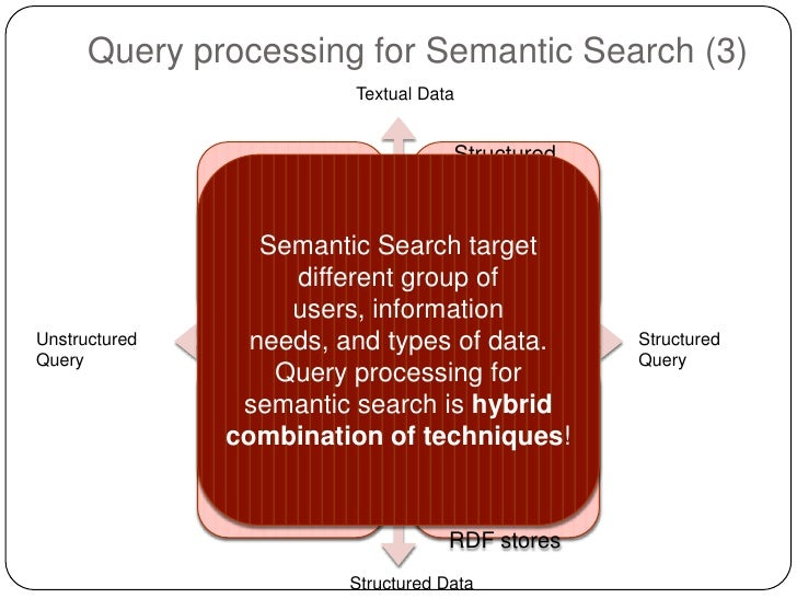 Query processing for Semantic Search (3)                            Textual Data                                      Stru...