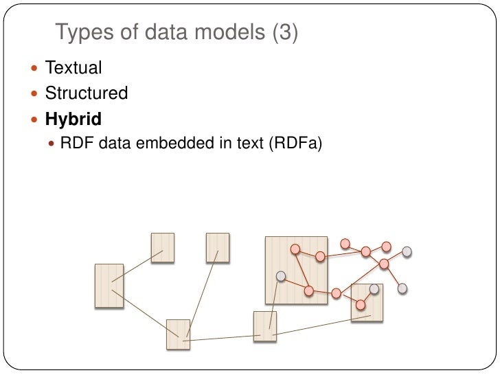 Types of data models (3) Textual Structured Hybrid   RDF data embedded in text (RDFa)