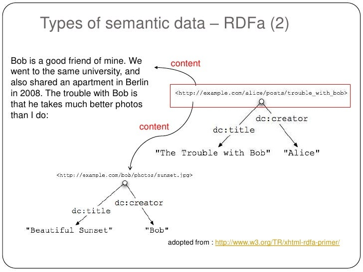 Types of semantic data – RDFa (2)Bob is a good friend of mine. We         contentwent to the same university, andalso shar...