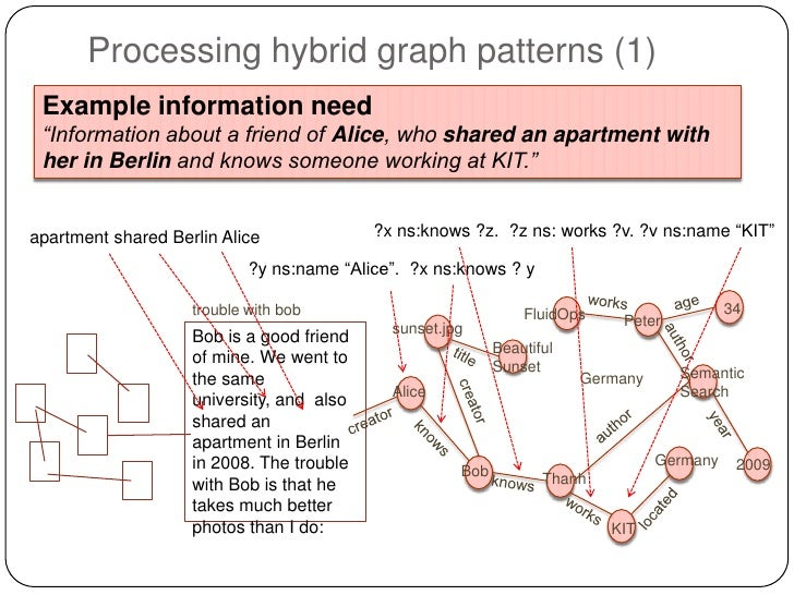 """Processing hybrid graph patterns (1) Example information need """"Information about a friend of Alice, who shared an apartmen..."""
