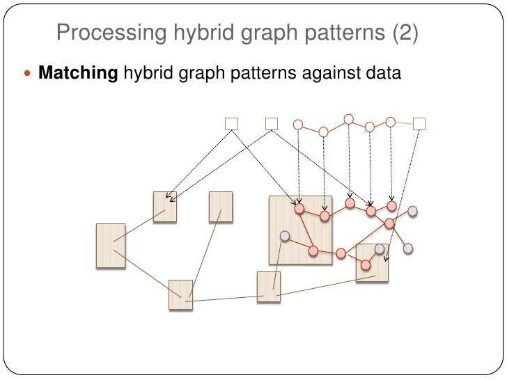 Processing hybrid graph patterns (2) Matching hybrid graph patterns against data