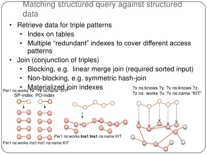Matching structured query against structured          data   • Retrieve data for triple patterns         • Index on tables...