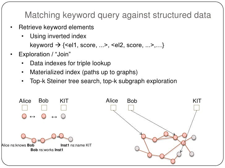 Semantic search tutorial at semtech 2012 74 matching keyword query ccuart Images
