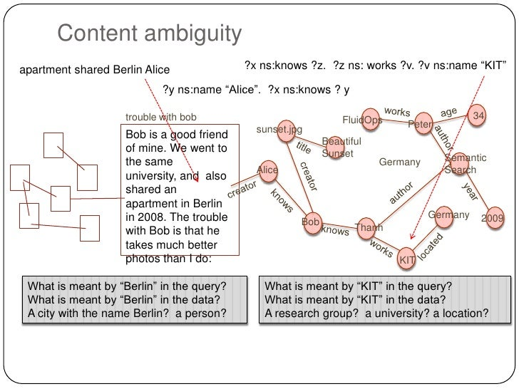 """Content ambiguityapartment shared Berlin Alice              ?x ns:knows ?z. ?z ns: works ?v. ?v ns:name """"KIT""""             ..."""