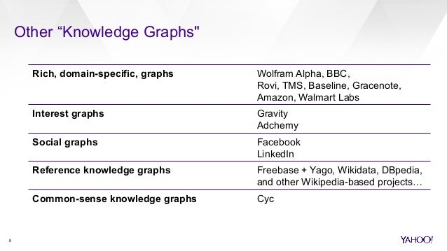 The Yahoo Knowledge Graph (SemTech 2014)