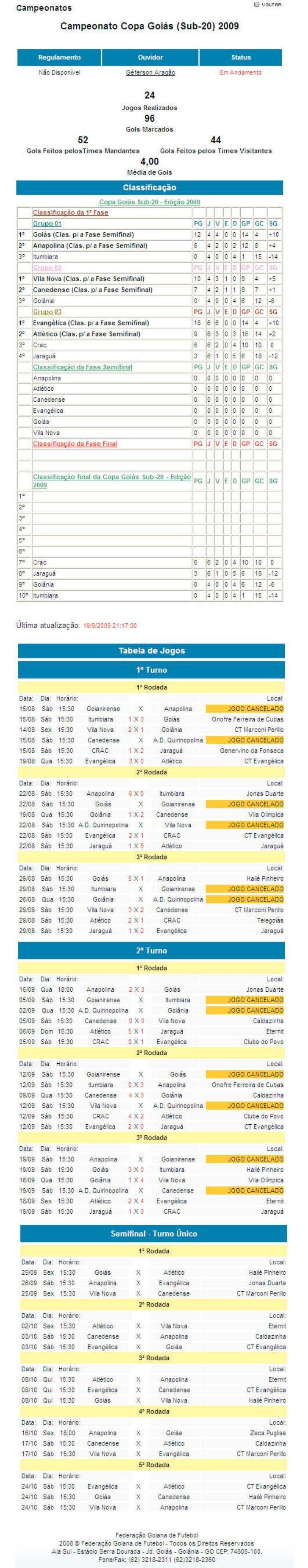 Copa Goias Sub 20