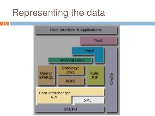 Representing the data 13