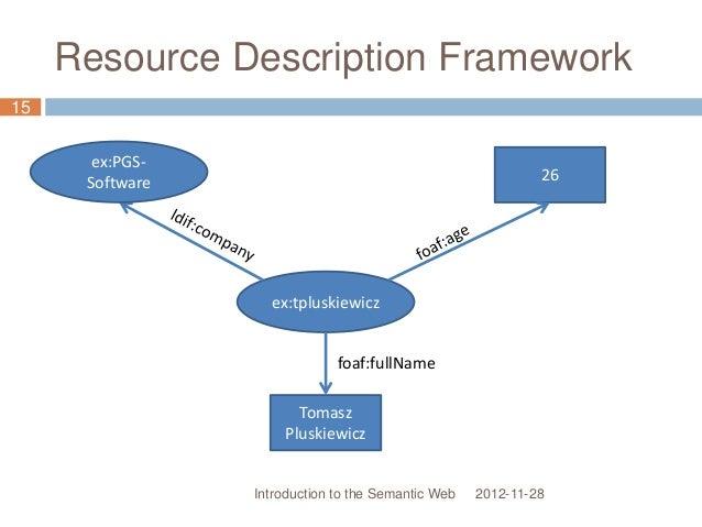 Resource Description Framework ex:tpluskiewicz 2012-11-28Introduction to the Semantic Web 15 Tomasz Pluskiewicz 26 foaf:fu...